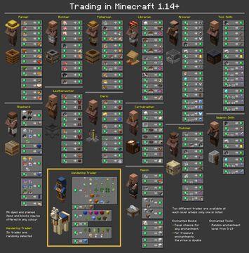 Villager trading cheat sheet Minecraft Blog