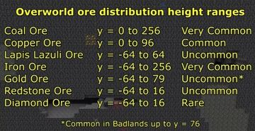 Ore distribution in 1.17 - How to find ores easier Minecraft Blog