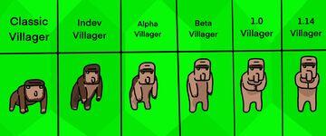 Villager evolution Minecraft Blog