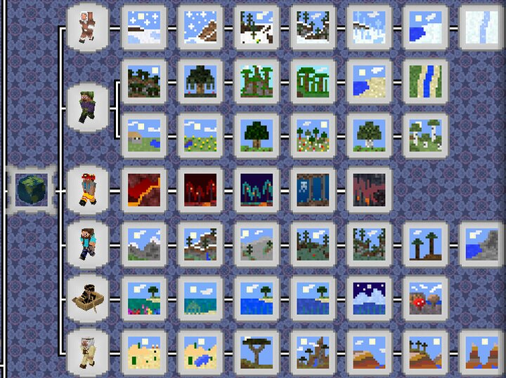 Globetrotter Find all the biomes. Unlike the vanilla advancement, you know exactly which ones you still have to do.