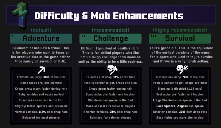 Three new difficulty options to choose to spice up the game or rebalance a few of the mobs. These also affect boss battle features and more!