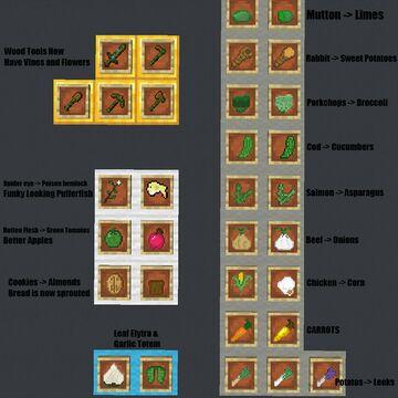 The Veggie Pack Minecraft Texture Pack