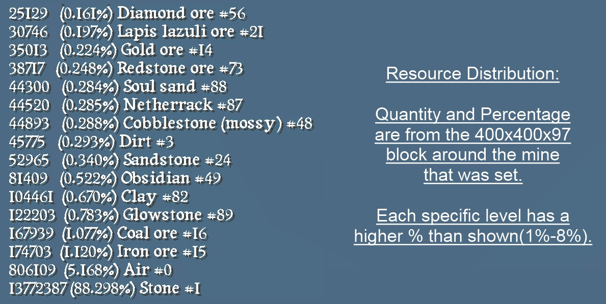 Resource list set from the whole mine block.
