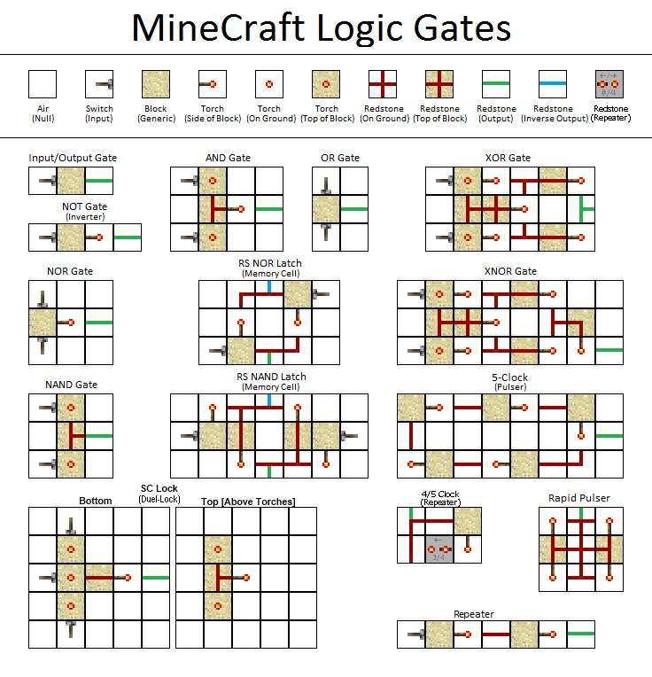 Piston Logic Gates Minecraft Project