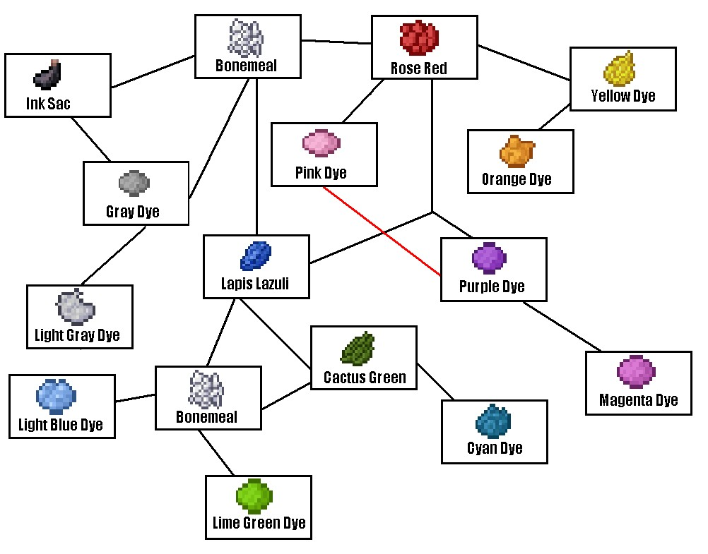 How To Craft Orange Dye In Minecraft Pe