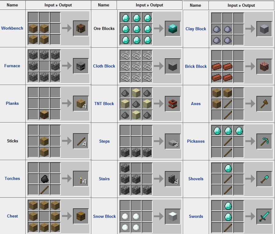 Notch should add crafting minecraft blog for What craft should i do