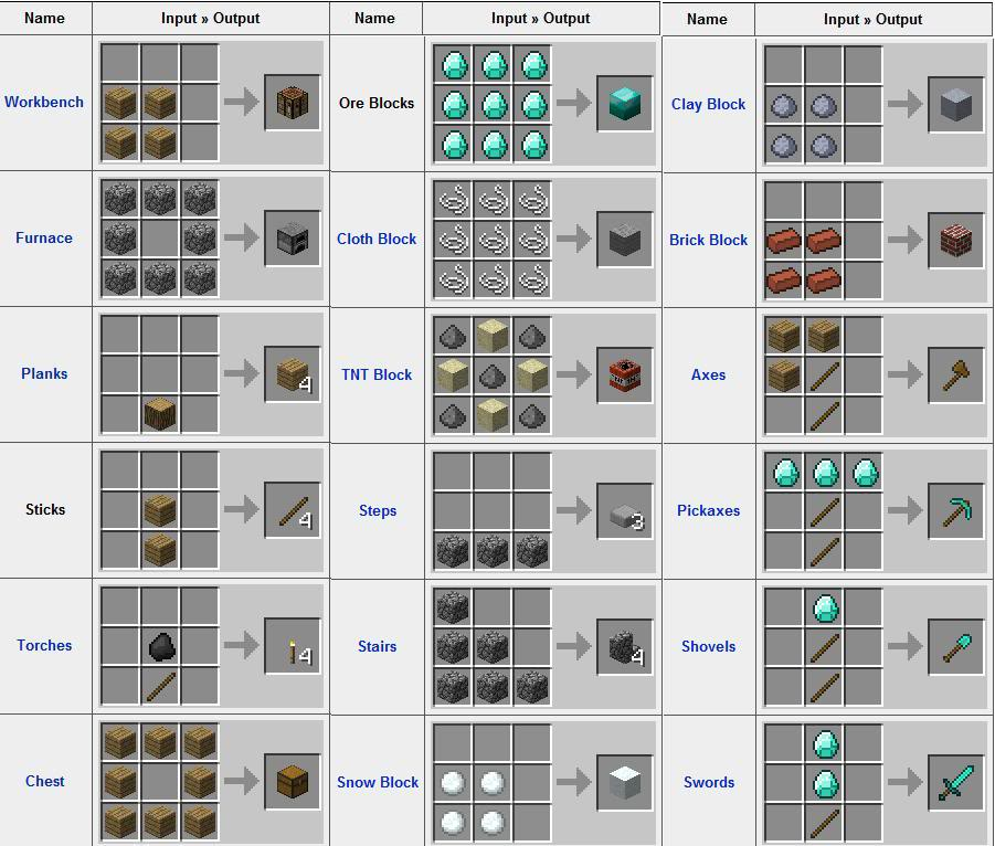 minecraft new crafting ideas starter s world minecraft project 4961