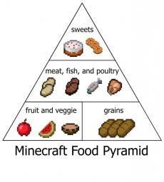 Hunger Minecraft Blog