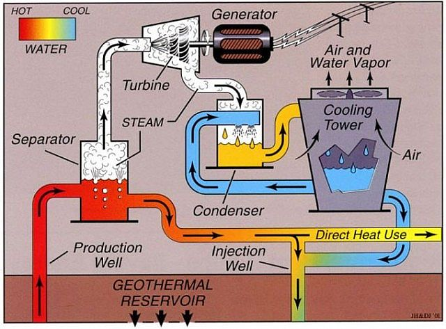 geothermal power plant layout diagram geothermal power plant block diagram geothermal powerplant minecraft project #2