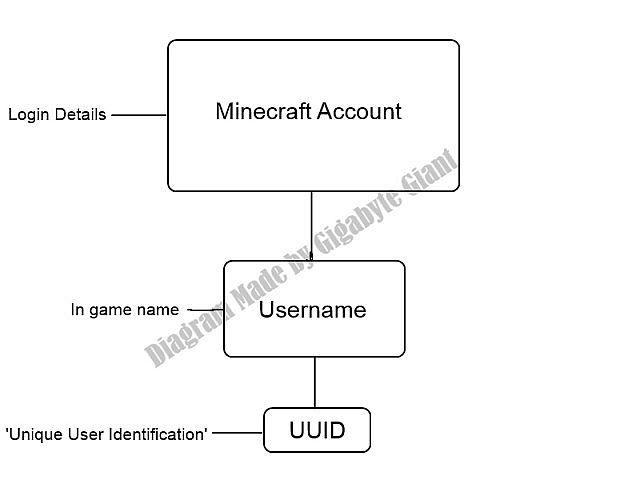 NameMC: Minecraft Names & Skins