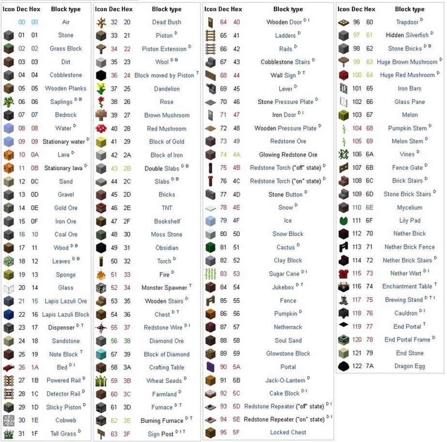 Id List Minecraft Blog