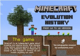 Minecraft infographic: Version history Minecraft
