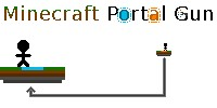 [ Aim-able Working Portal Gun ] - No Mods! Created with raw command blocks! (In Progress. Not completed yet)