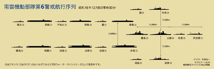 Navigation Sequence