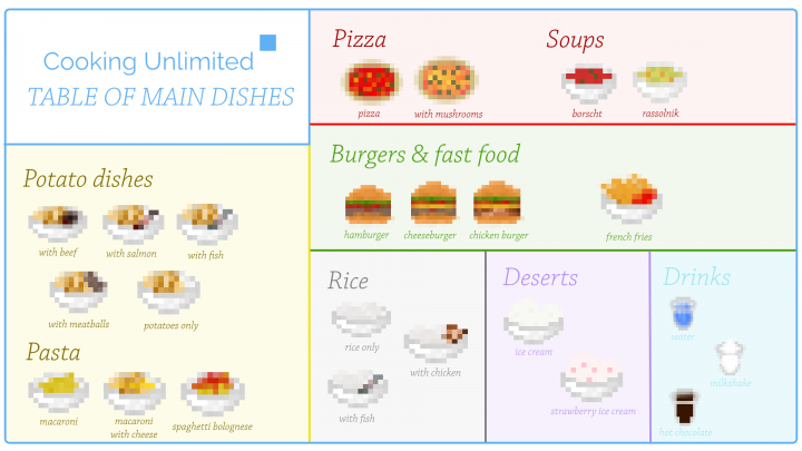 Table of main dishes