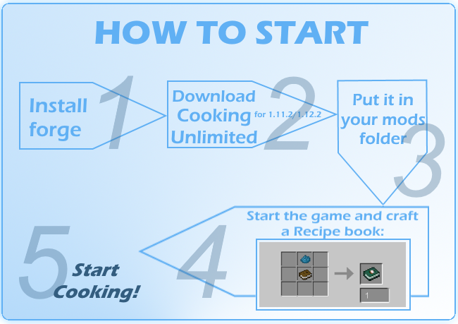 How to use this mod in five steps