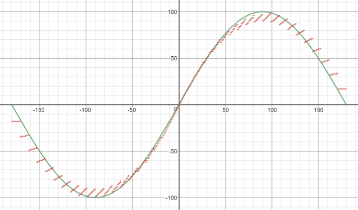 Green is the actual sin function, red is what is output by function math.sin