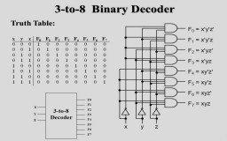3 to 8 binary decoder Minecraft Map & Project